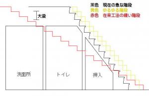 ゆるゆる階段模式図