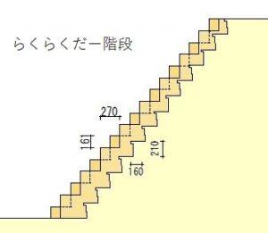 らくらくだー階段模式図